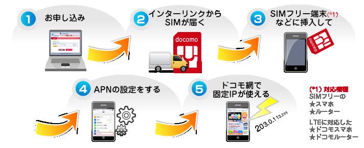 SIM利用イメージ